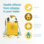 Health effects of nitrates in your water info